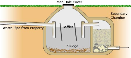 Diy septic tank for How to build a septic tank